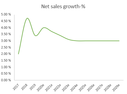 Estimate generation for company experiencing moderate growth