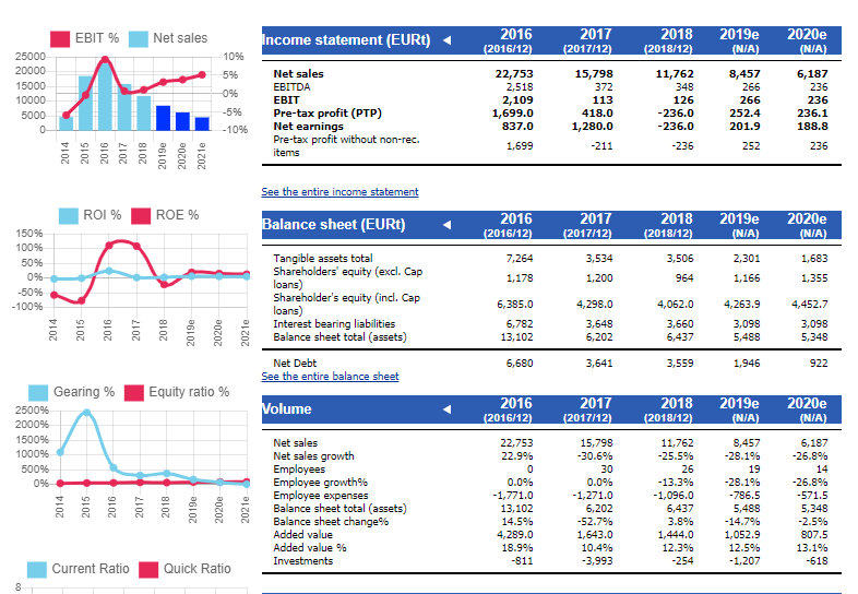 Overview page shows a summary of the most important company financials.