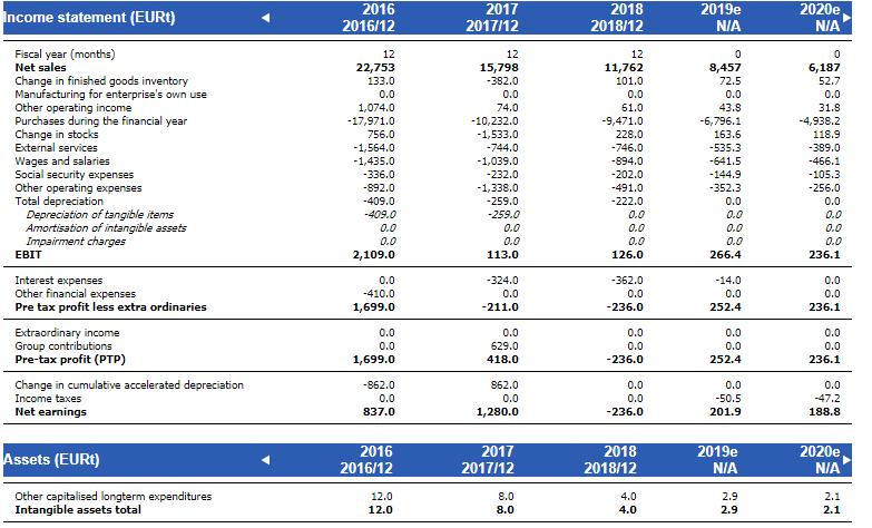 Company views financial statements