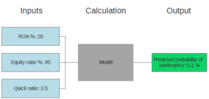 Illustration of a machine learning model