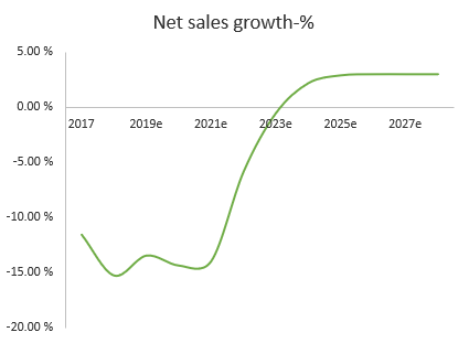 Estimate generation for company experiencing negative net sales growth